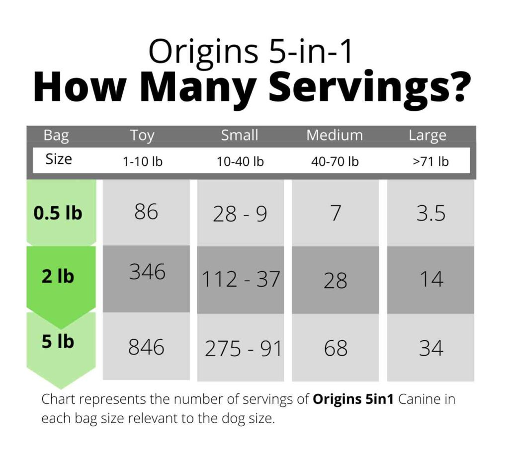 Servings Chart For Origins Canine 5 in 1 Supplement