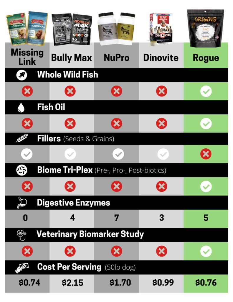 Rogue Product Comparison Chart