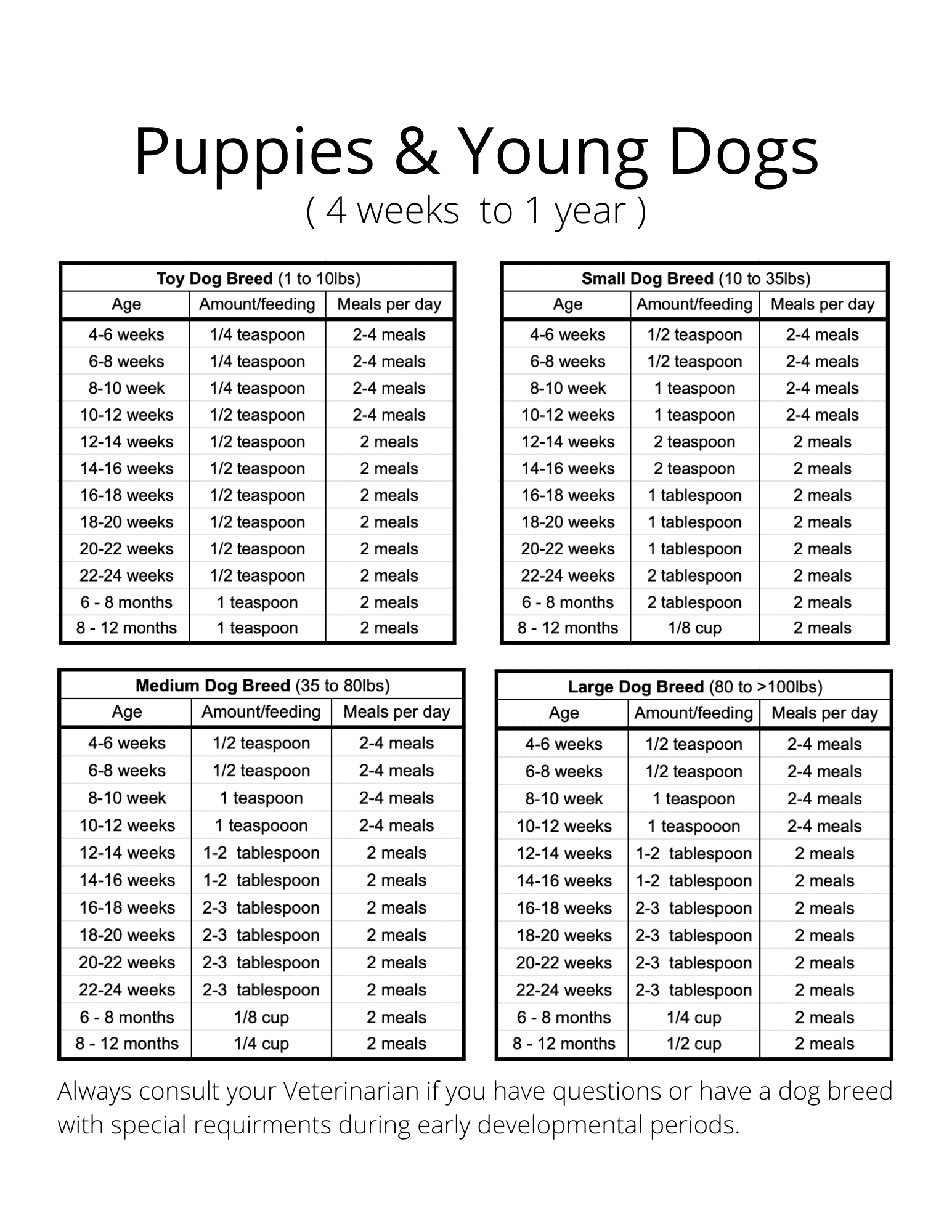 puppies feeding chart