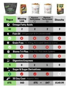 Origins Equine 5in1 Horse Supplement Product Comparison Chart