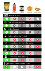 Turmeric Plus Comparison Chart Against Competitor Products